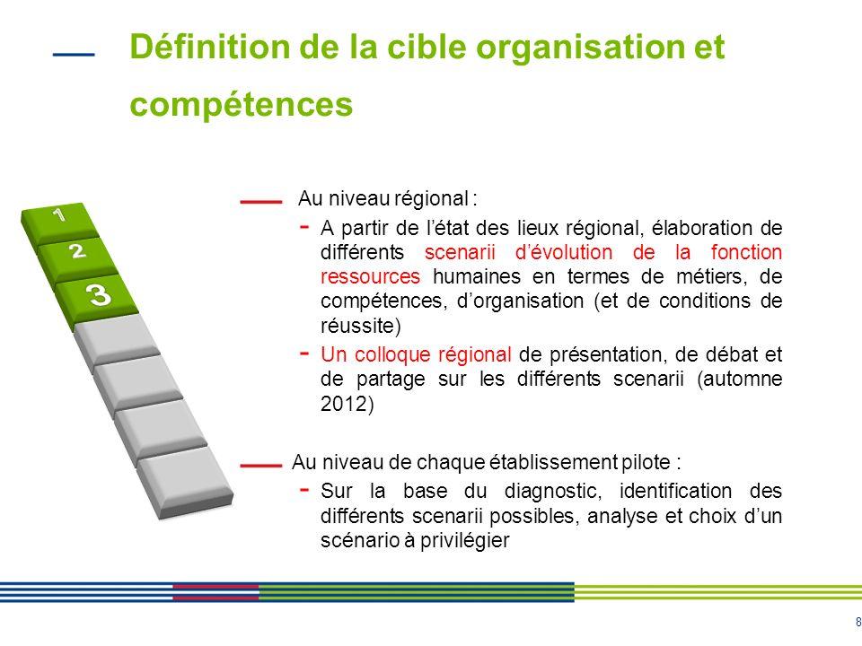 Définition de la cible organisation et compétences