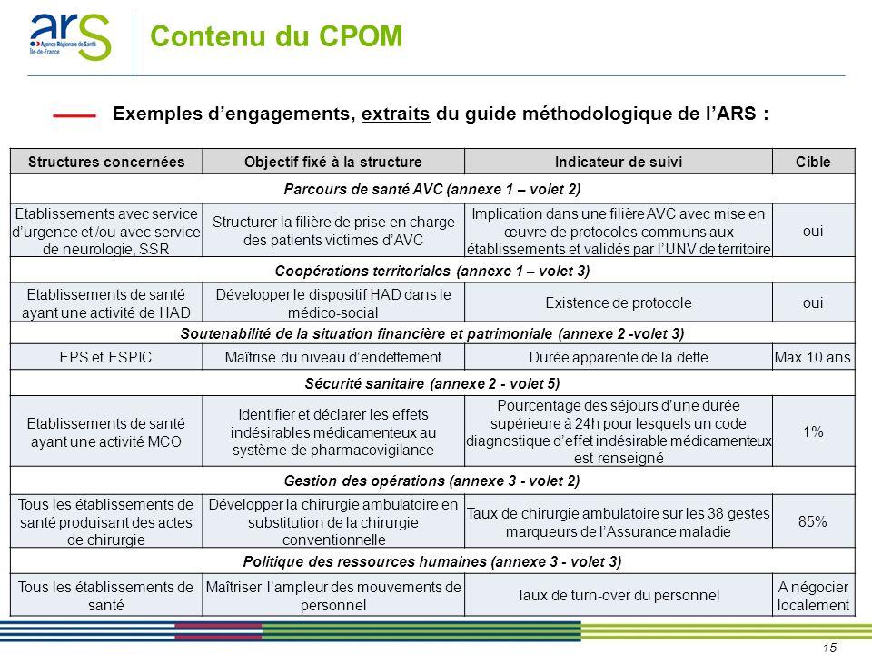 Contenu du CPOMExemples d'engagements, extraits du guide méthodologique de l'ARS : Structures concernées.