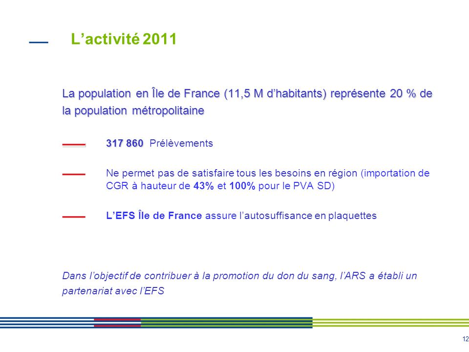 L'activité 2011 La population en Île de France (11,5 M d'habitants) représente 20 % de. la population métropolitaine.