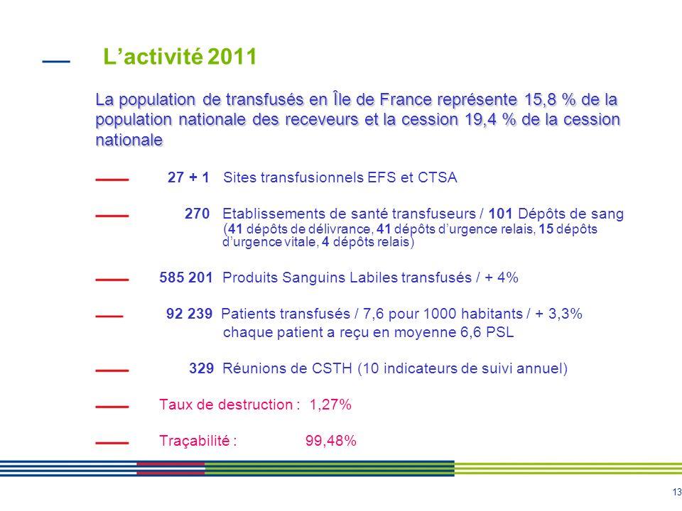 L'activité 2011 La population de transfusés en Île de France représente 15,8 % de la.