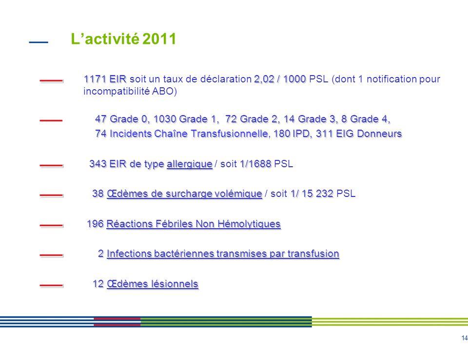 L'activité 2011 1171 EIR soit un taux de déclaration 2,02 / 1000 PSL (dont 1 notification pour. incompatibilité ABO)