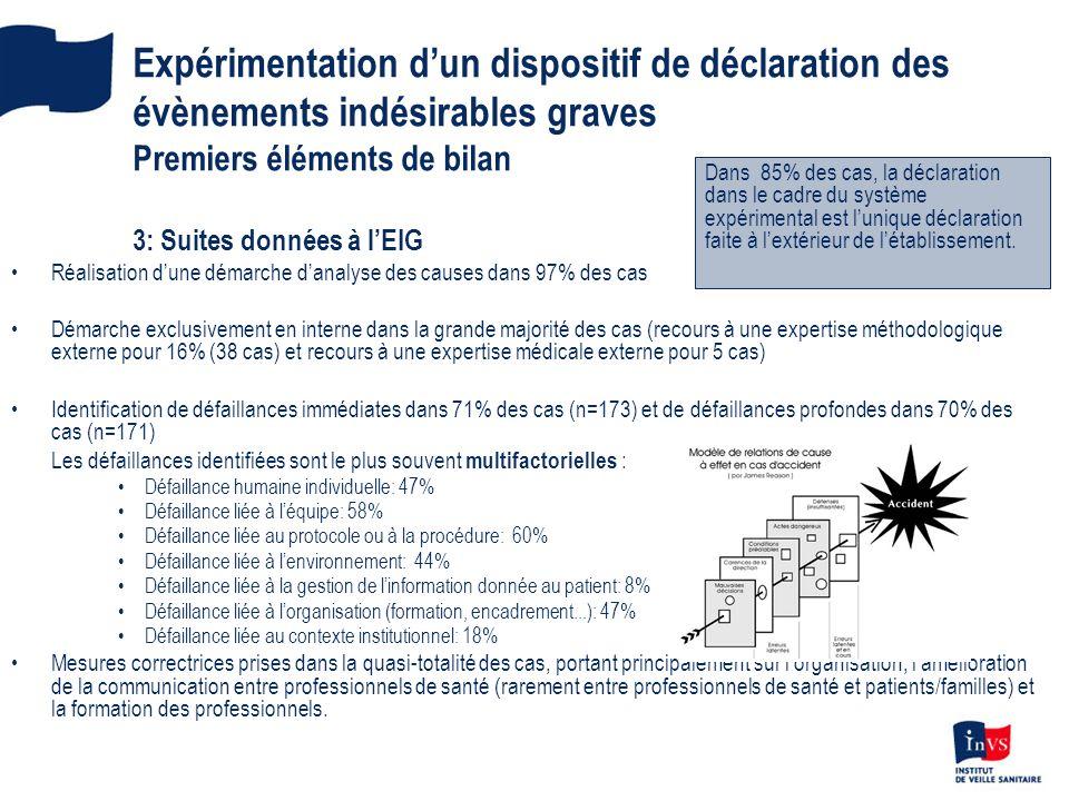 Expérimentation d'un dispositif de déclaration des évènements indésirables graves Premiers éléments de bilan 3: Suites données à l'EIG