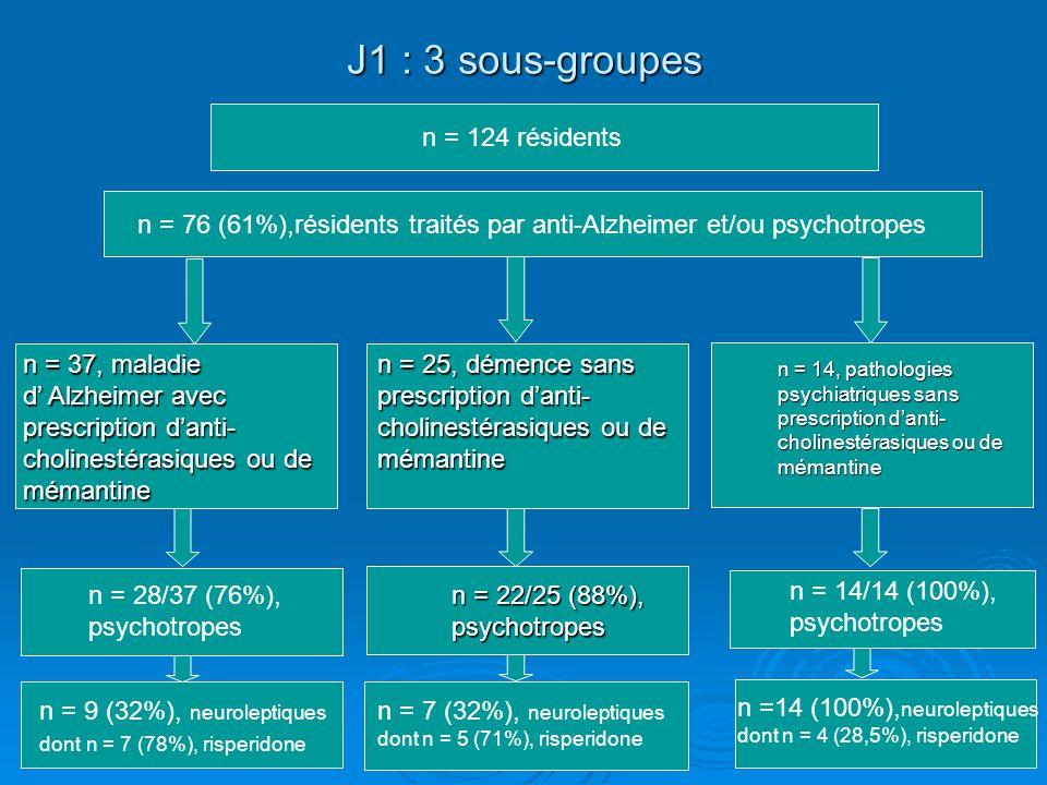 J1 : 3 sous-groupes n = 124 résidents