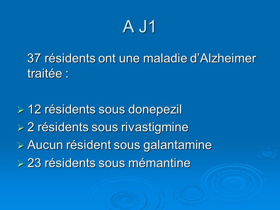 A J1 37 résidents ont une maladie d'Alzheimer traitée :