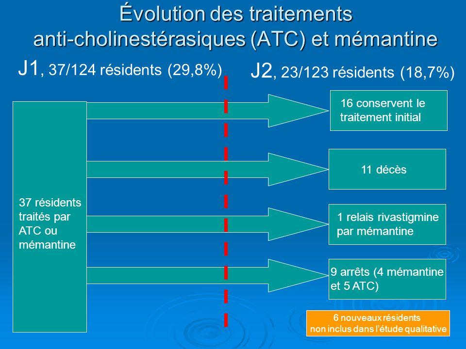 Évolution des traitements anti-cholinestérasiques (ATC) et mémantine