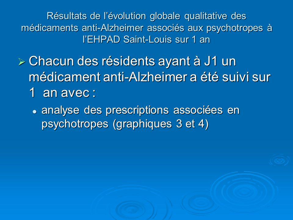 Résultats de l'évolution globale qualitative des médicaments anti-Alzheimer associés aux psychotropes à l'EHPAD Saint-Louis sur 1 an