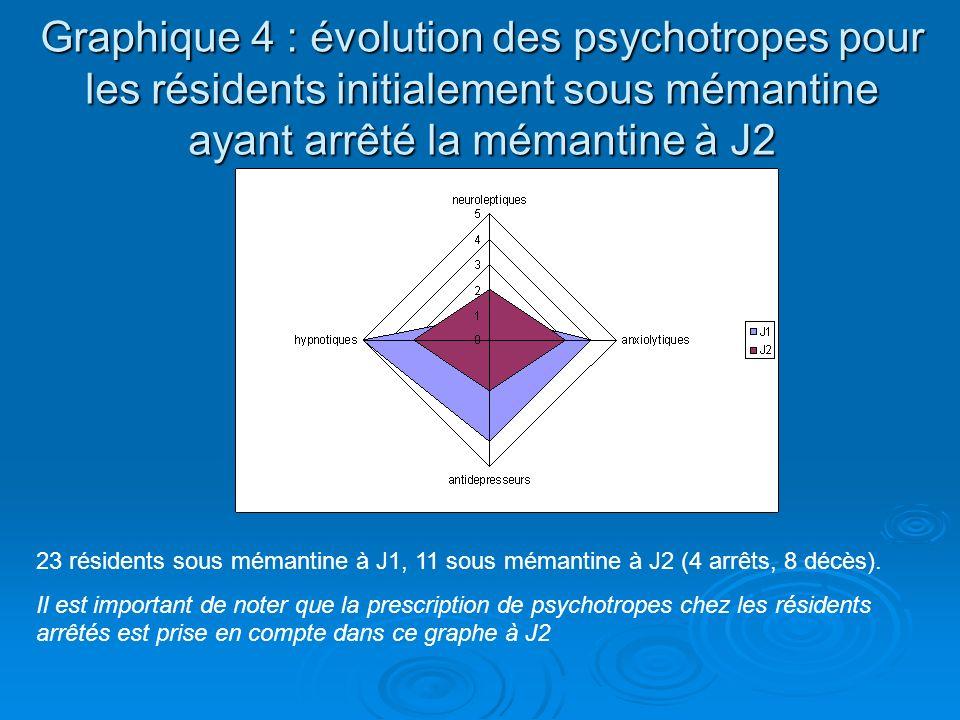 Graphique 4 : évolution des psychotropes pour les résidents initialement sous mémantine ayant arrêté la mémantine à J2