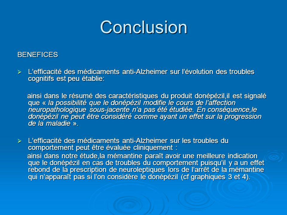 Conclusion BENEFICES. L'efficacité des médicaments anti-Alzheimer sur l'évolution des troubles cognitifs est peu établie: