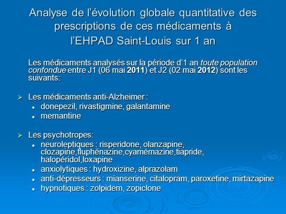 Analyse de l'évolution globale quantitative des prescriptions de ces médicaments à l'EHPAD Saint-Louis sur 1 an