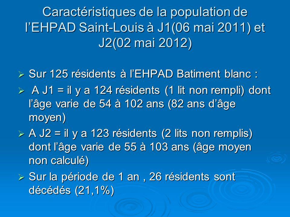 Caractéristiques de la population de l'EHPAD Saint-Louis à J1(06 mai 2011) et J2(02 mai 2012)