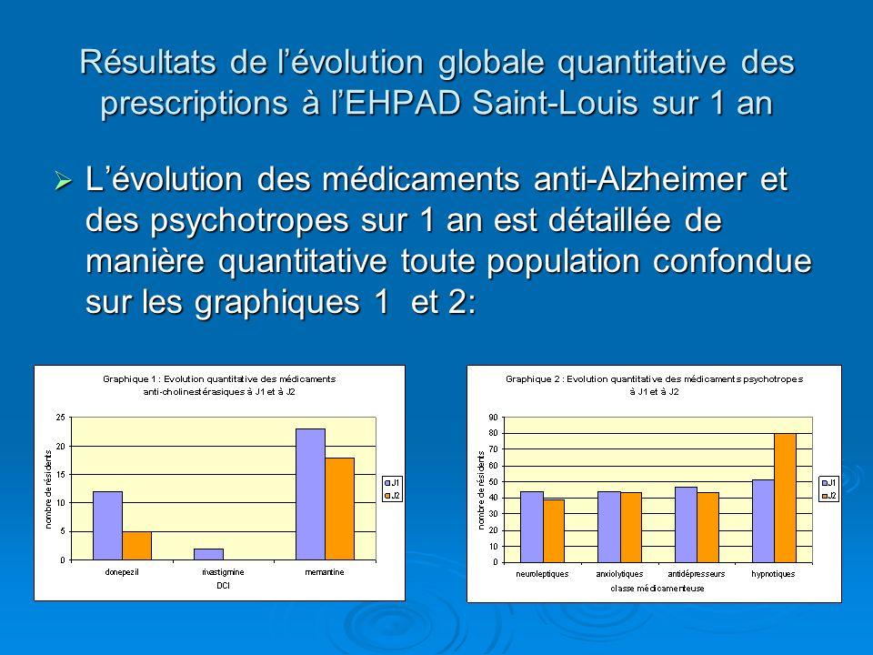 Résultats de l'évolution globale quantitative des prescriptions à l'EHPAD Saint-Louis sur 1 an