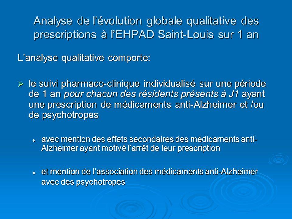 Analyse de l'évolution globale qualitative des prescriptions à l'EHPAD Saint-Louis sur 1 an