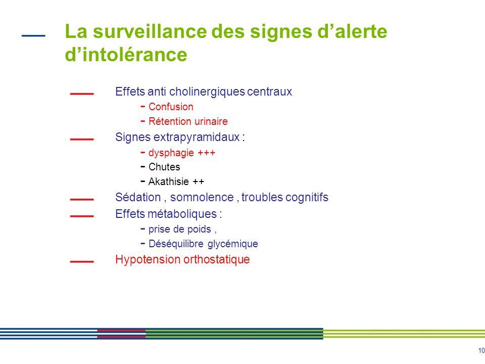 La surveillance des signes d'alerte d'intolérance