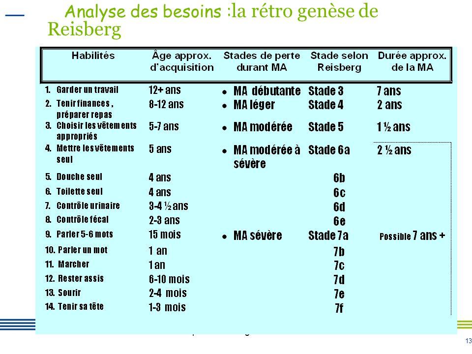 Analyse des besoins :la rétro genèse de Reisberg