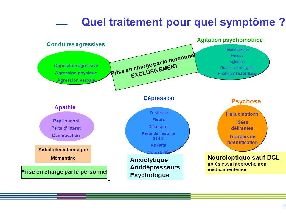 Quel traitement pour quel symptôme