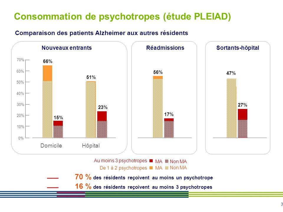 Consommation de psychotropes (étude PLEIAD)