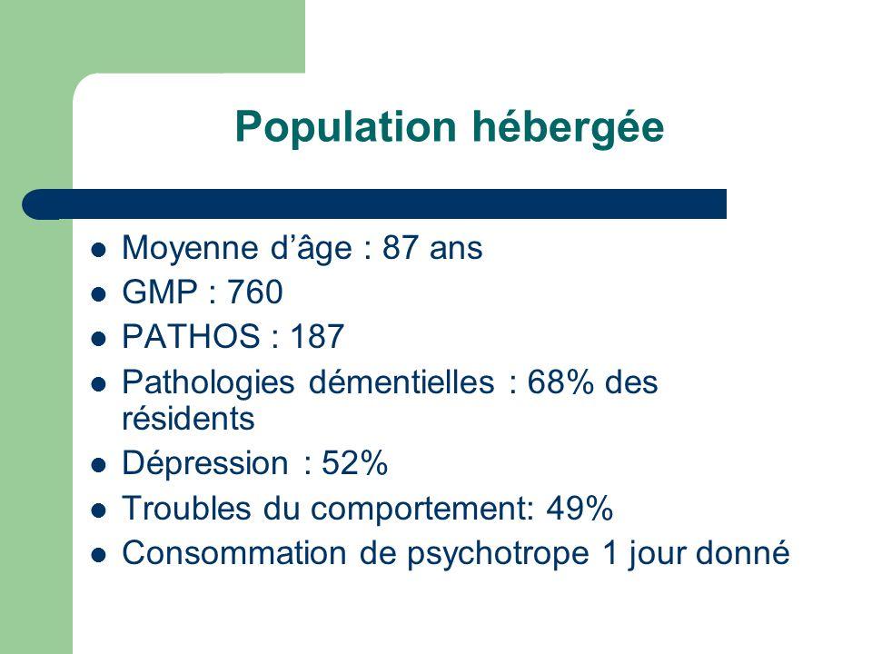Population hébergée Moyenne d'âge : 87 ans GMP : 760 PATHOS : 187