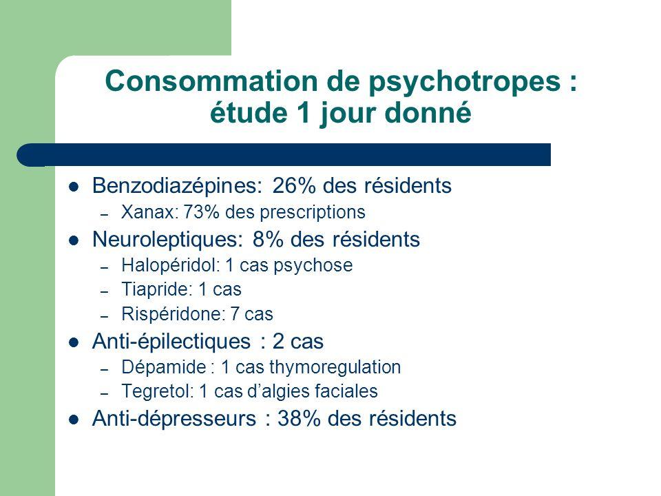 Consommation de psychotropes : étude 1 jour donné