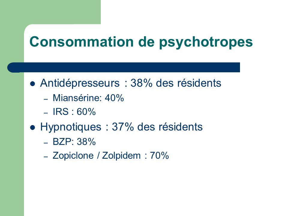 Consommation de psychotropes