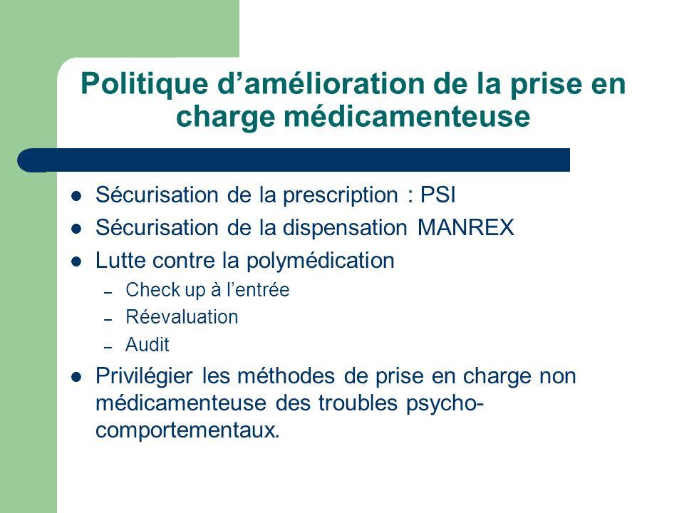 Politique d'amélioration de la prise en charge médicamenteuse