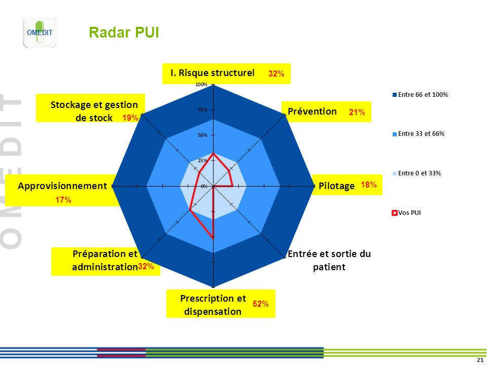 Radar PUI 32% 19% 21% 17% 18% 32% Prescription/dispensation 52%: prescription nc ,analyse pharma 49%, délivrance 55%