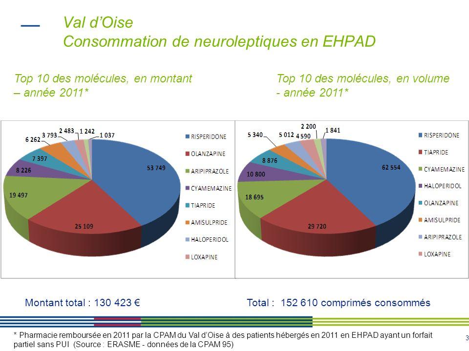 Val d'Oise Consommation de neuroleptiques en EHPAD