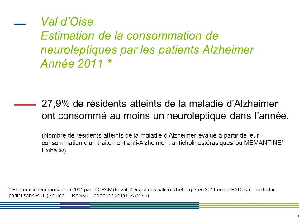 Val d'Oise Estimation de la consommation de neuroleptiques par les patients Alzheimer Année 2011 *