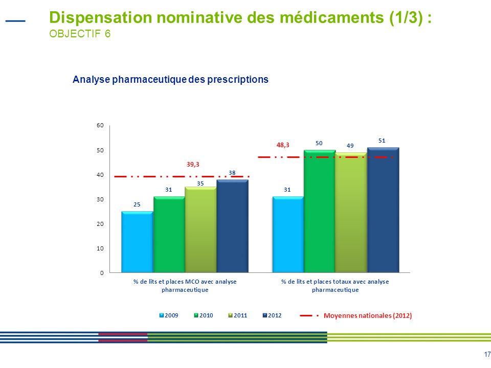 Dispensation nominative des médicaments (1/3) : OBJECTIF 6