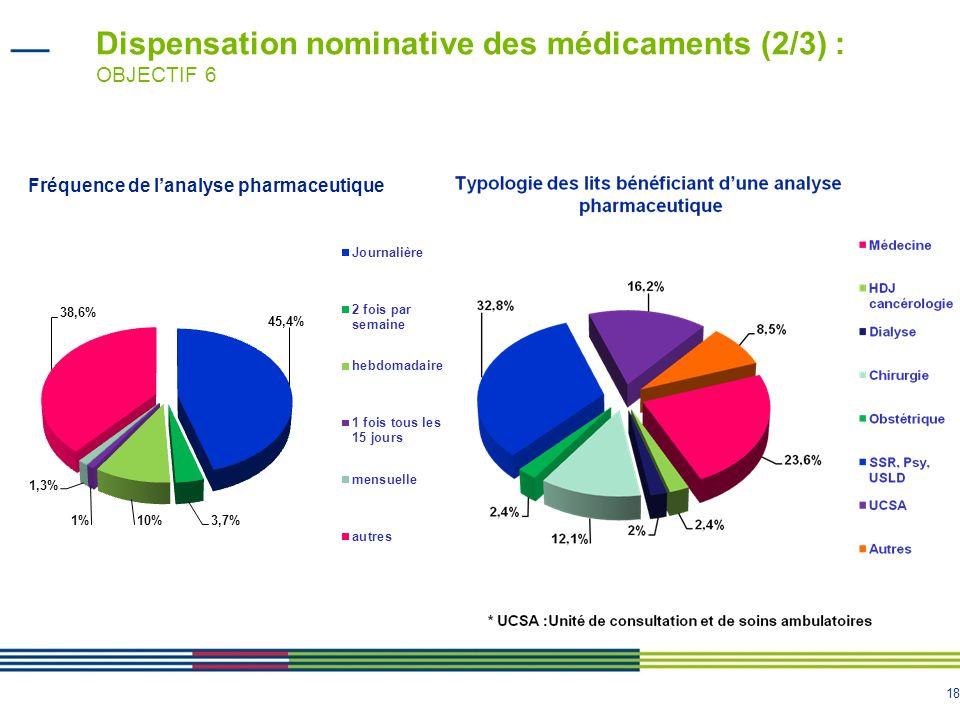 Dispensation nominative des médicaments (2/3) : OBJECTIF 6