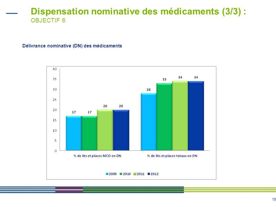 Dispensation nominative des médicaments (3/3) : OBJECTIF 6
