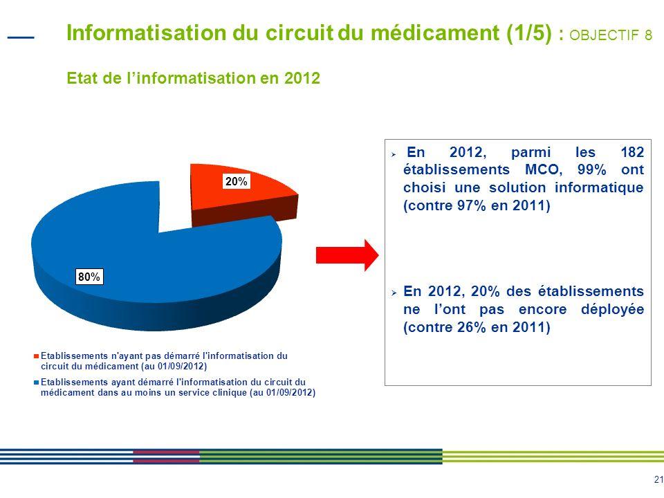 Informatisation du circuit du médicament (1/5) : OBJECTIF 8 Etat de l'informatisation en 2012