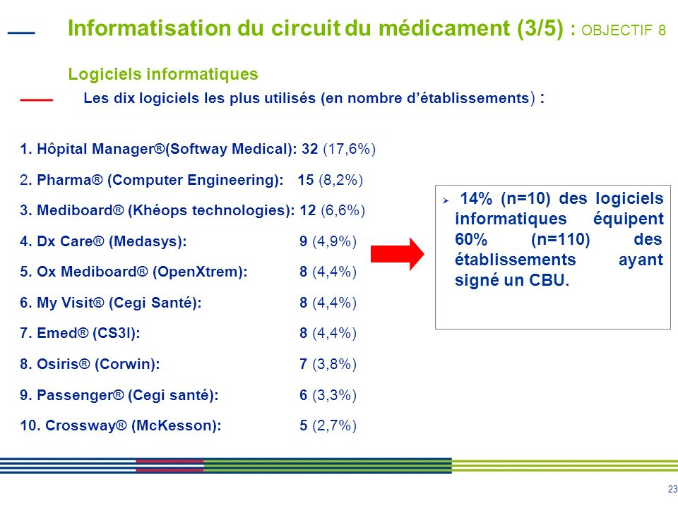 Informatisation du circuit du médicament (3/5) : OBJECTIF 8 Logiciels informatiques
