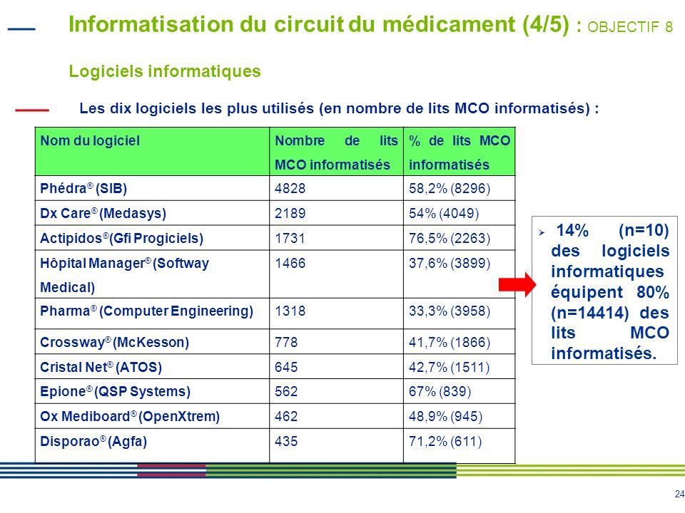 Informatisation du circuit du médicament (4/5) : OBJECTIF 8 Logiciels informatiques