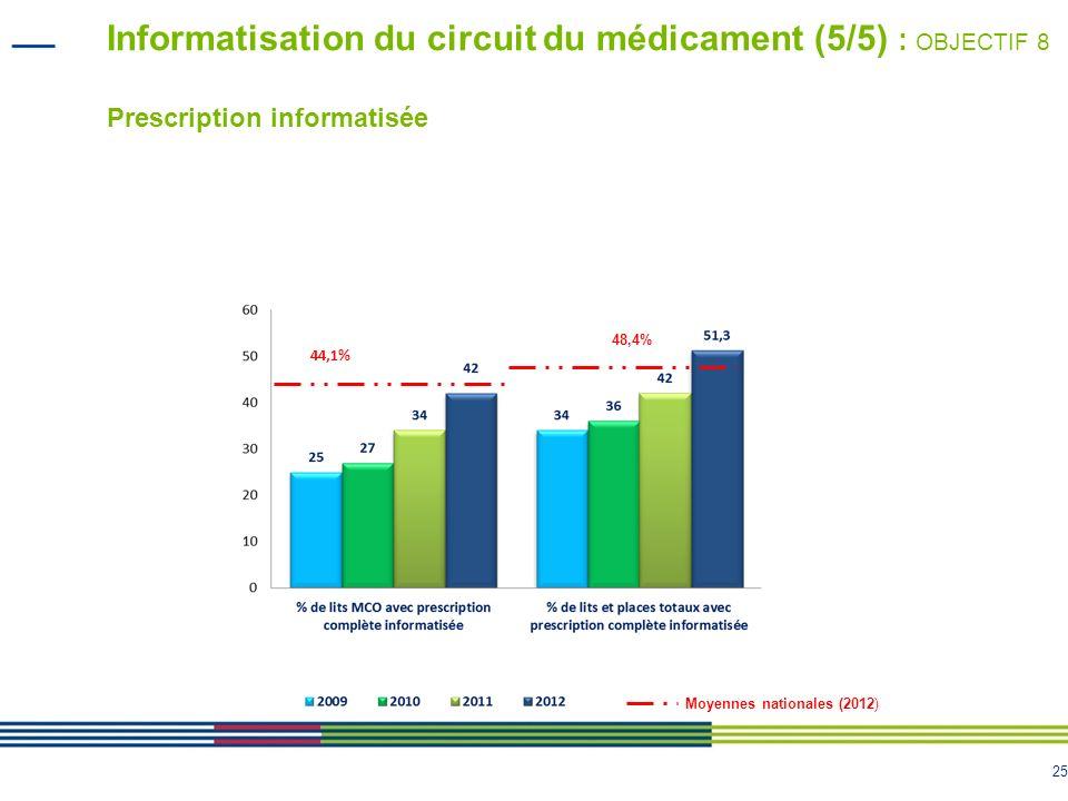 Informatisation du circuit du médicament (5/5) : OBJECTIF 8 Prescription informatisée