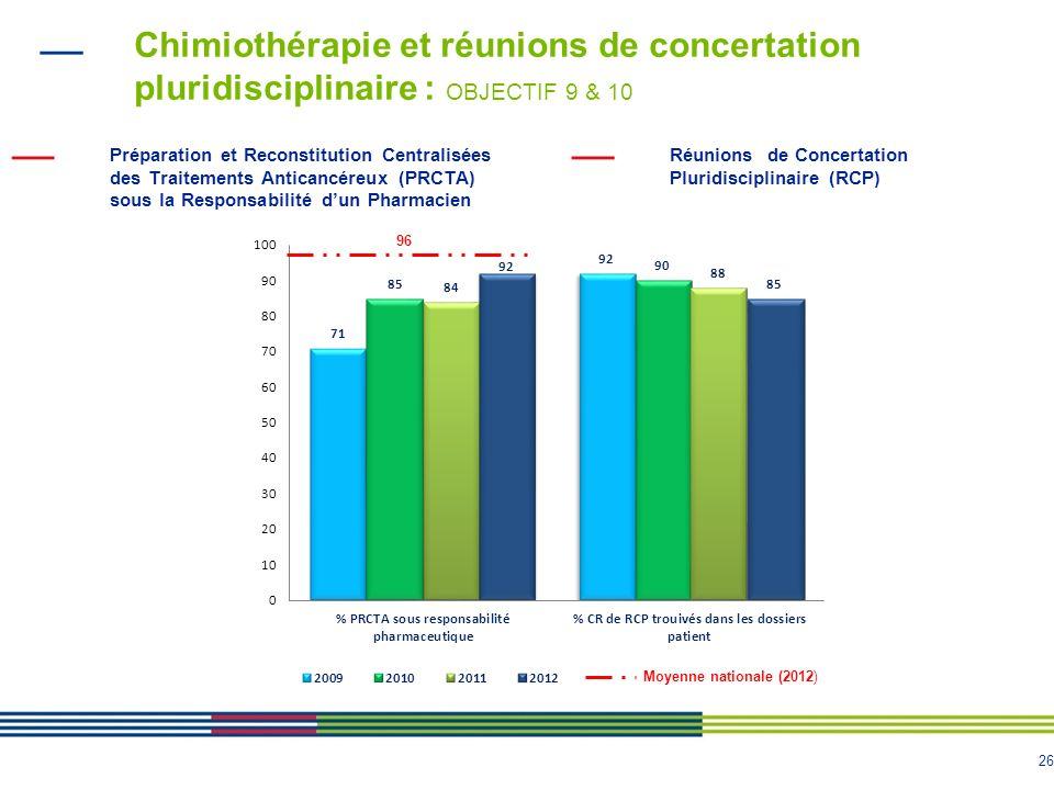 Chimiothérapie et réunions de concertation pluridisciplinaire : OBJECTIF 9 & 10