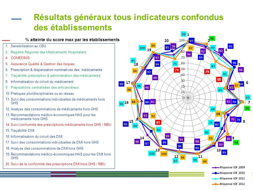 Résultats généraux tous indicateurs confondus des établissements
