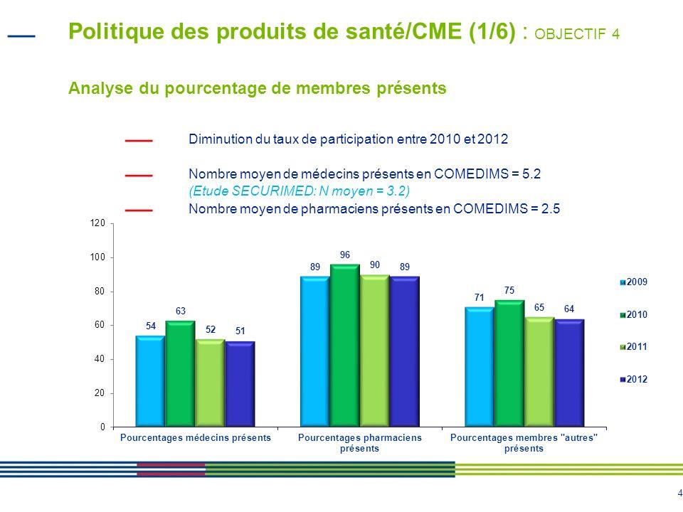 Politique des produits de santé/CME (1/6) : OBJECTIF 4 Analyse du pourcentage de membres présents