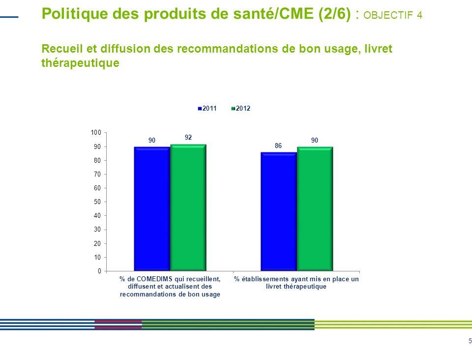 Politique des produits de santé/CME (2/6) : OBJECTIF 4 Recueil et diffusion des recommandations de bon usage, livret thérapeutique