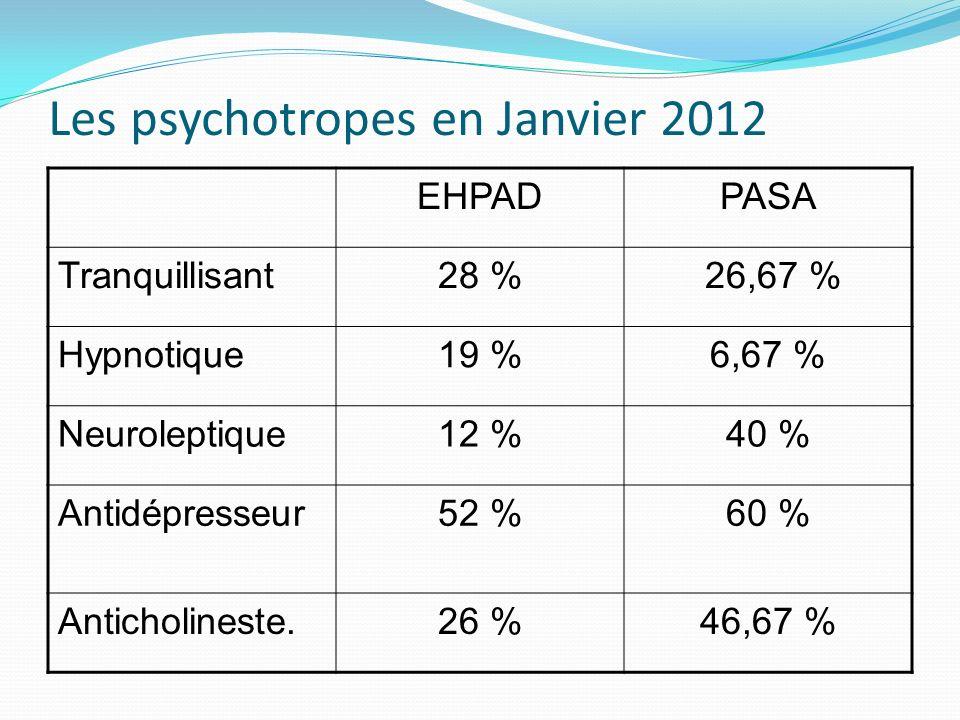 Les psychotropes en Janvier 2012