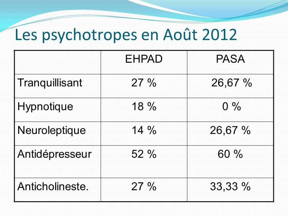 Les psychotropes en Août 2012
