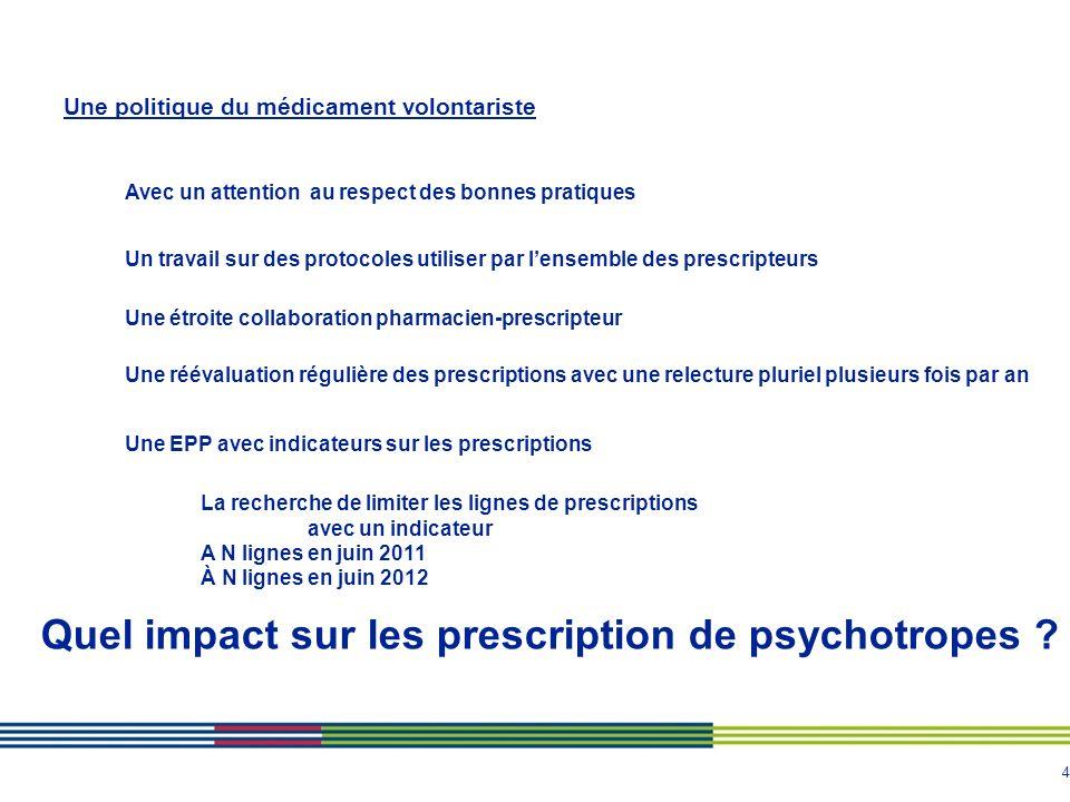 Quel impact sur les prescription de psychotropes