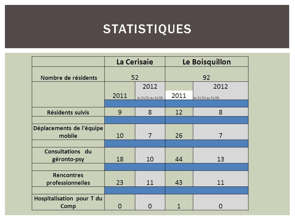 statistiques La Cerisaie Le Boisquillon 52 92 2011 2012 9 8 12 10 7 26