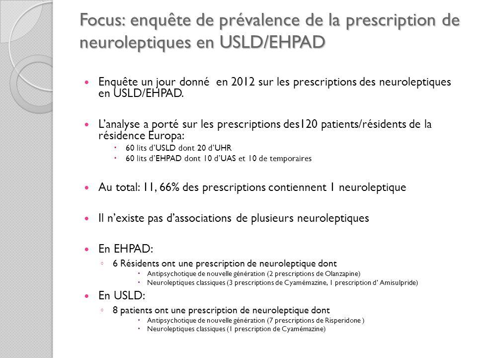 Focus: enquête de prévalence de la prescription de neuroleptiques en USLD/EHPAD