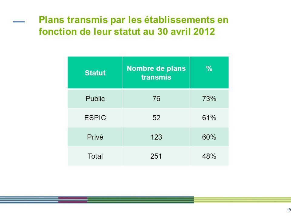 Plans transmis par les établissements en fonction de leur statut au 30 avril 2012