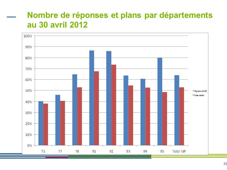 Nombre de réponses et plans par départements au 30 avril 2012