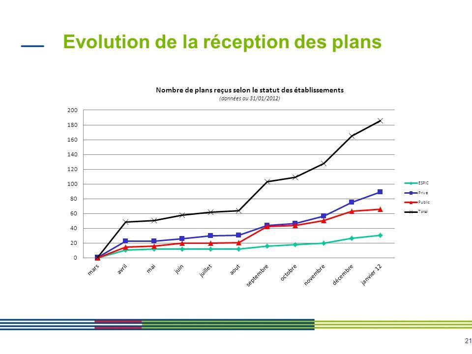 Evolution de la réception des plans