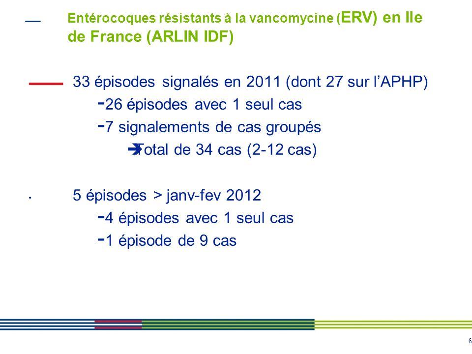 33 épisodes signalés en 2011 (dont 27 sur l'APHP)