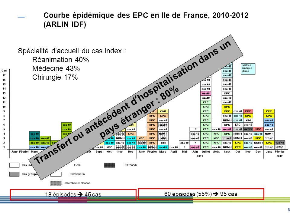 Courbe épidémique des EPC en Ile de France, 2010-2012 (ARLIN IDF)