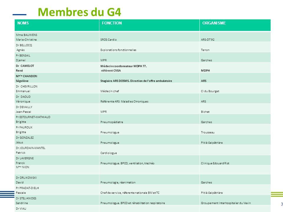 Membres du G4 NOMS FONCTION ORGANISME Mme BAUWENS Marie-Christine