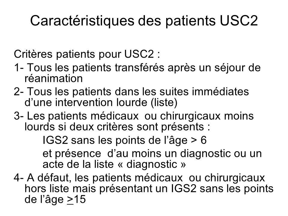 Caractéristiques des patients USC2